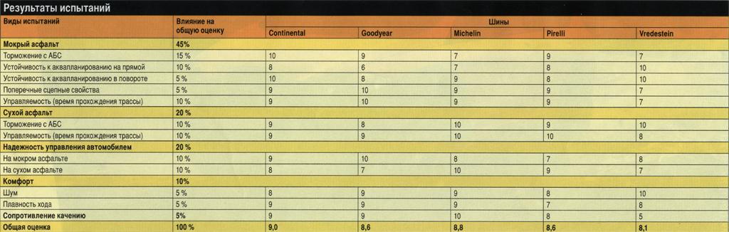 Тест 18-дюймовых летних шин класса UHP 2008