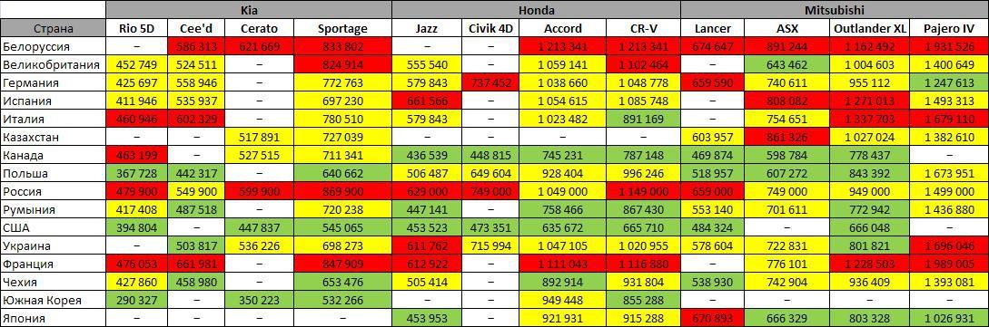 Стоимость автомобилей в России завышена – насколько это правдоподобно?