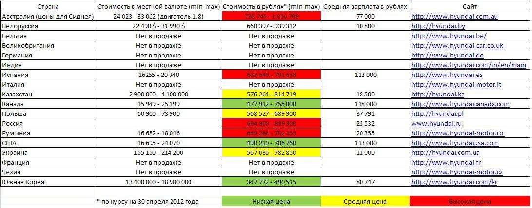 Стоимость автомобиля Hyundаi Elantrа V в РФ и мире