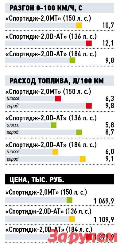 Тест драйв Kia Sportage 2,0CRDi AT: дизель чистых кровей