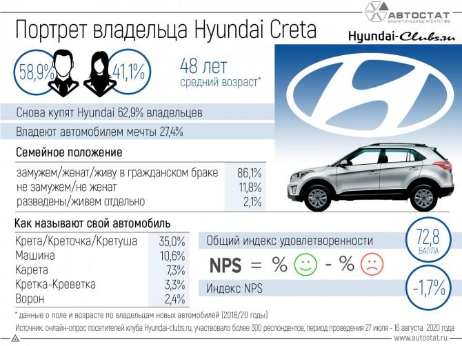 Составлен портрет российского владельца популярного кроссовера Hyundai Creta